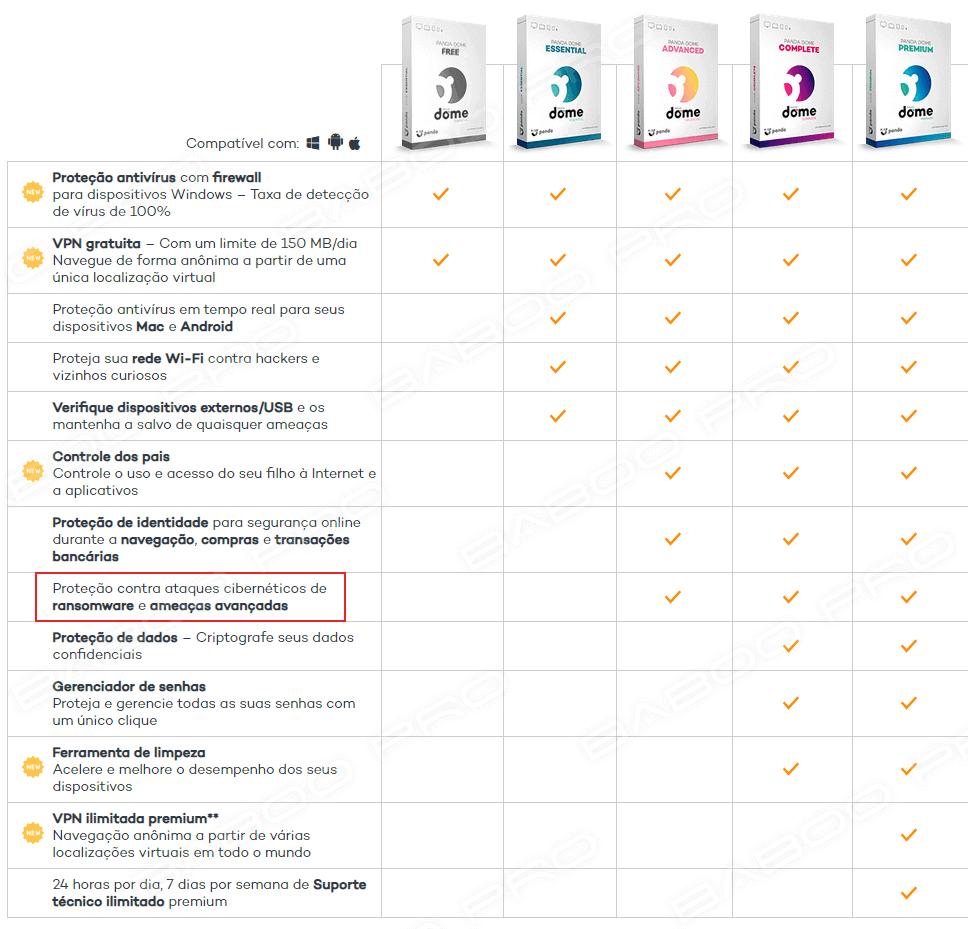 Os melhores antivírus gratuitos do mercado | Panda Dome Free sem proteção contra ransomware?