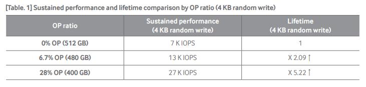 OP (Over Provisioning) é fundamental para deixar seu SSD mais rápido