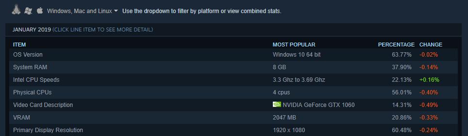 Windows 10 liderando na maior plataforma de gamers