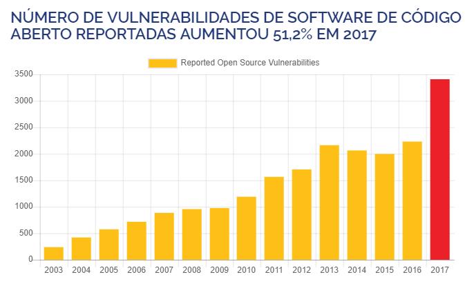 Vulnerabilidade de software de código aberto crescem a cada ano