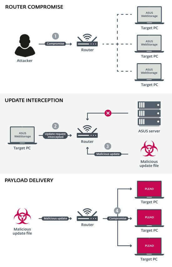 Hackers exploram o software ASUS WebStorage para instalação de backdoor nos PCs dos usuários