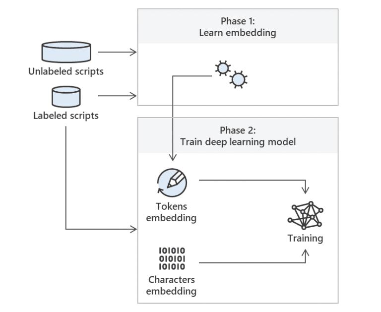 Microsoft usa Deep Learning para melhorar a detecção de scripts do PowerShell maliciosos
